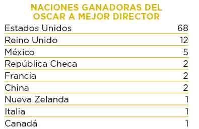 directores-extranjeros-oscar-lista