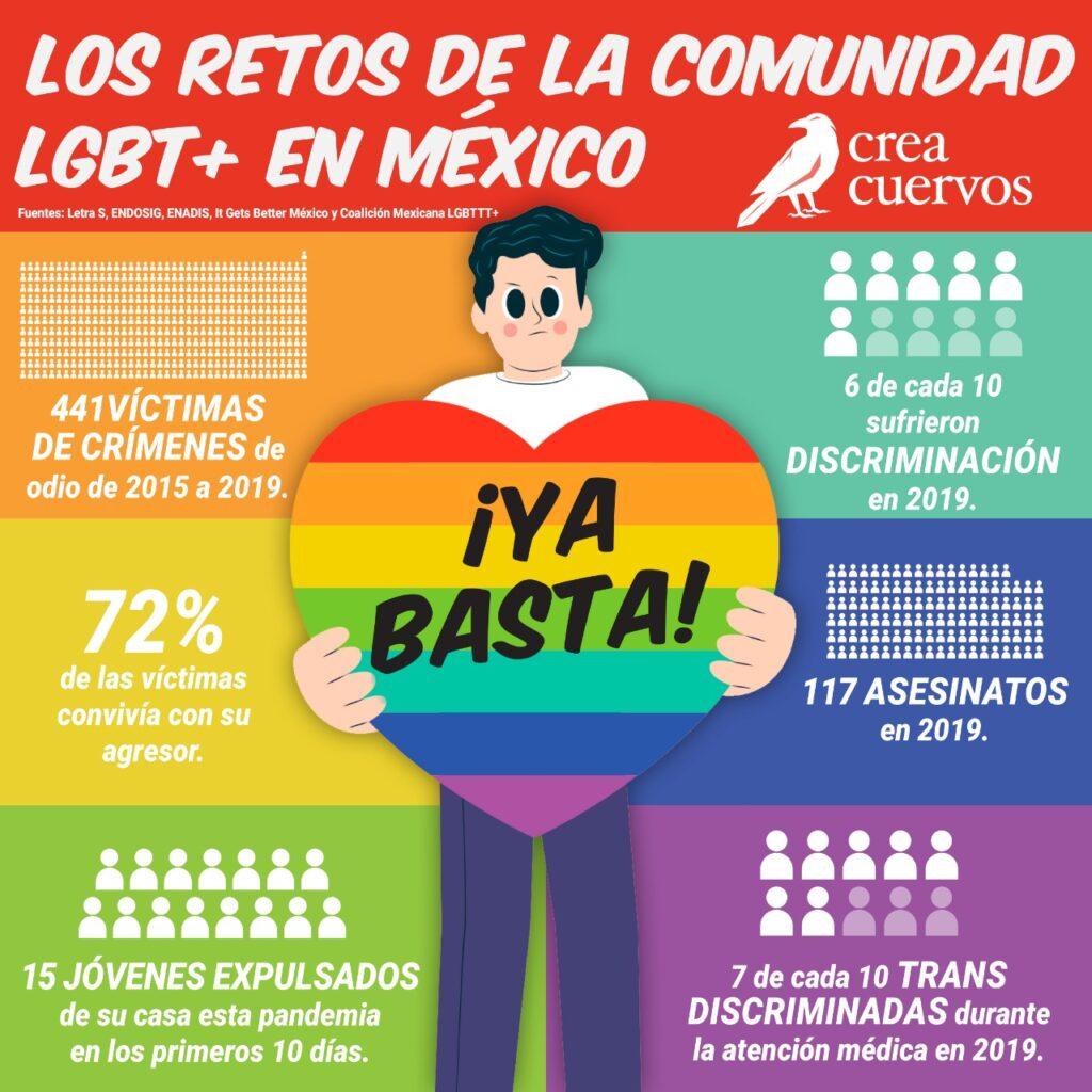 Retos de la Comunidad LGBT en México